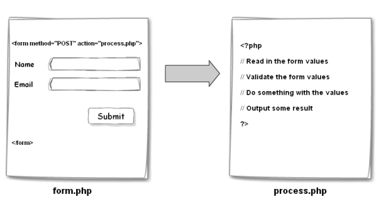 php and jquery submit a form without refreshing the page ask
