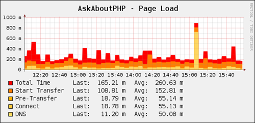 AskAboutPHP Homepage Stats
