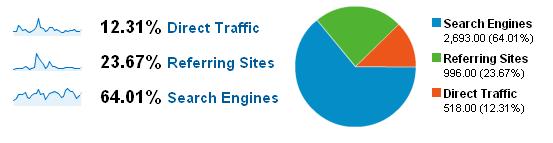 Nov 08 traffic sources